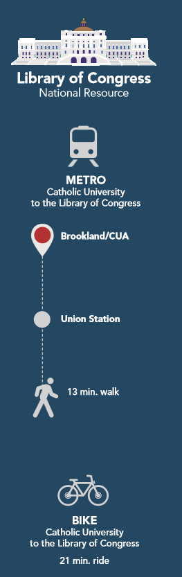 Library of Congress infographic
